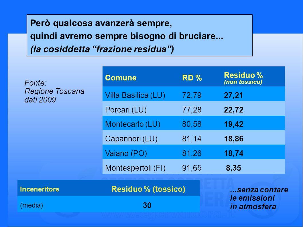 Però qualcosa avanzerà sempre, quindi avremo sempre bisogno di bruciare... (la cosiddetta frazione residua) Fonte: Regione Toscana dati 2009 ComuneRD