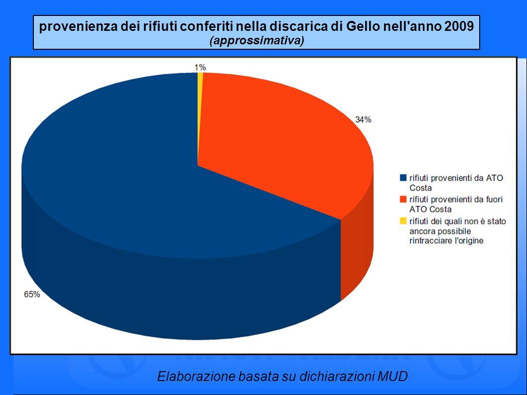 provenienza dei rifiuti conferiti nella discarica di Gello nell'anno 2009 (approssimativa) Elaborazione basata su dichiarazioni MUD