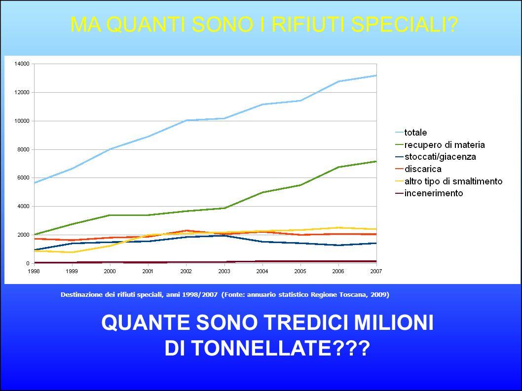 QUANTE SONO TREDICI MILIONI DI TONNELLATE??? Destinazione dei rifiuti speciali, anni 1998/2007 (Fonte: annuario statistico Regione Toscana, 2009) MA Q