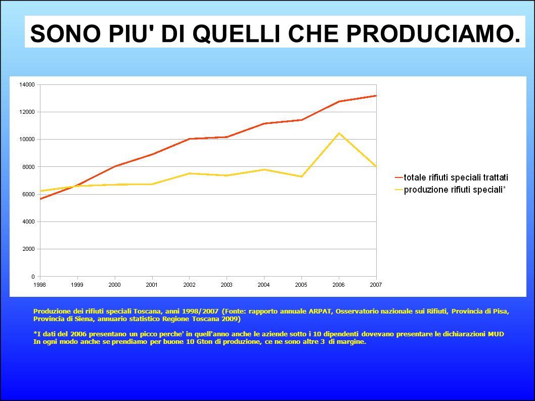 Produzione dei rifiuti speciali Toscana, anni 1998/2007 (Fonte: rapporto annuale ARPAT, Osservatorio nazionale sui Rifiuti, Provincia di Pisa, Provinc