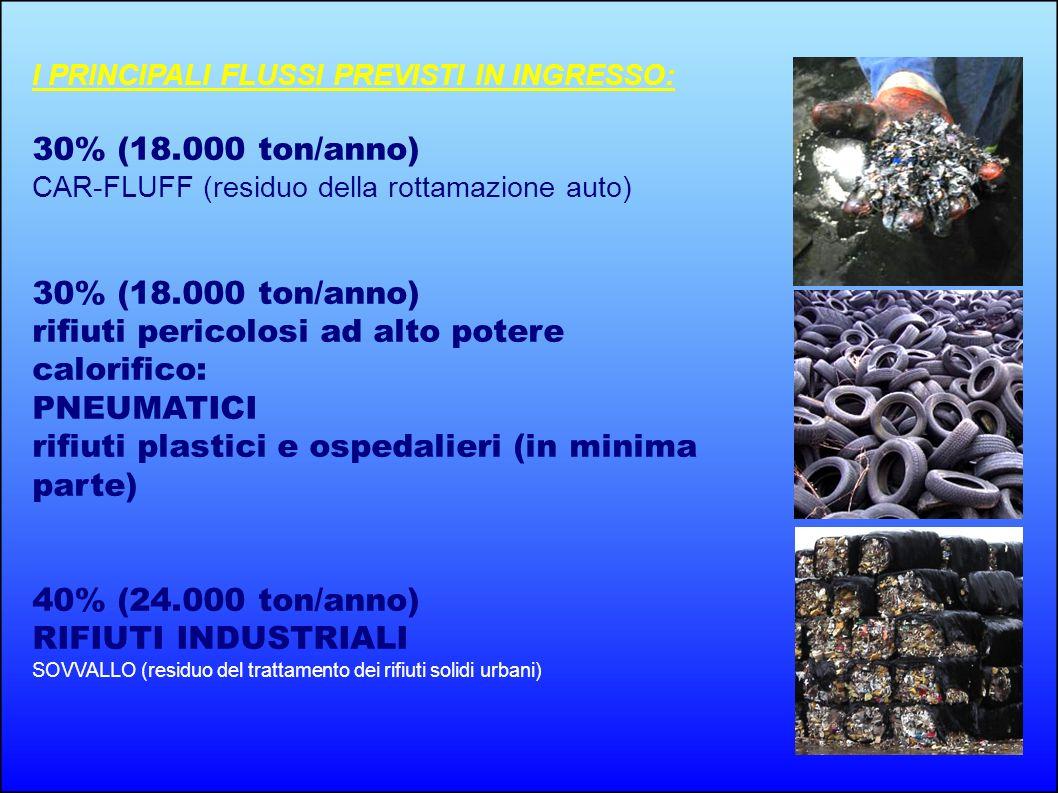 I PRINCIPALI FLUSSI PREVISTI IN INGRESSO: 30% (18.000 ton/anno) CAR-FLUFF (residuo della rottamazione auto) 30% (18.000 ton/anno) rifiuti pericolosi a