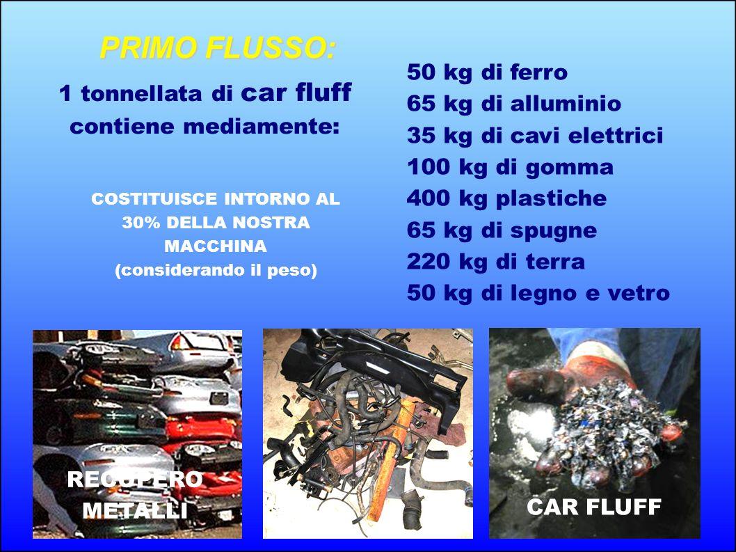1 tonnellata di car fluff contiene mediamente: 50 kg di ferro 65 kg di alluminio 35 kg di cavi elettrici 100 kg di gomma 400 kg plastiche 65 kg di spu