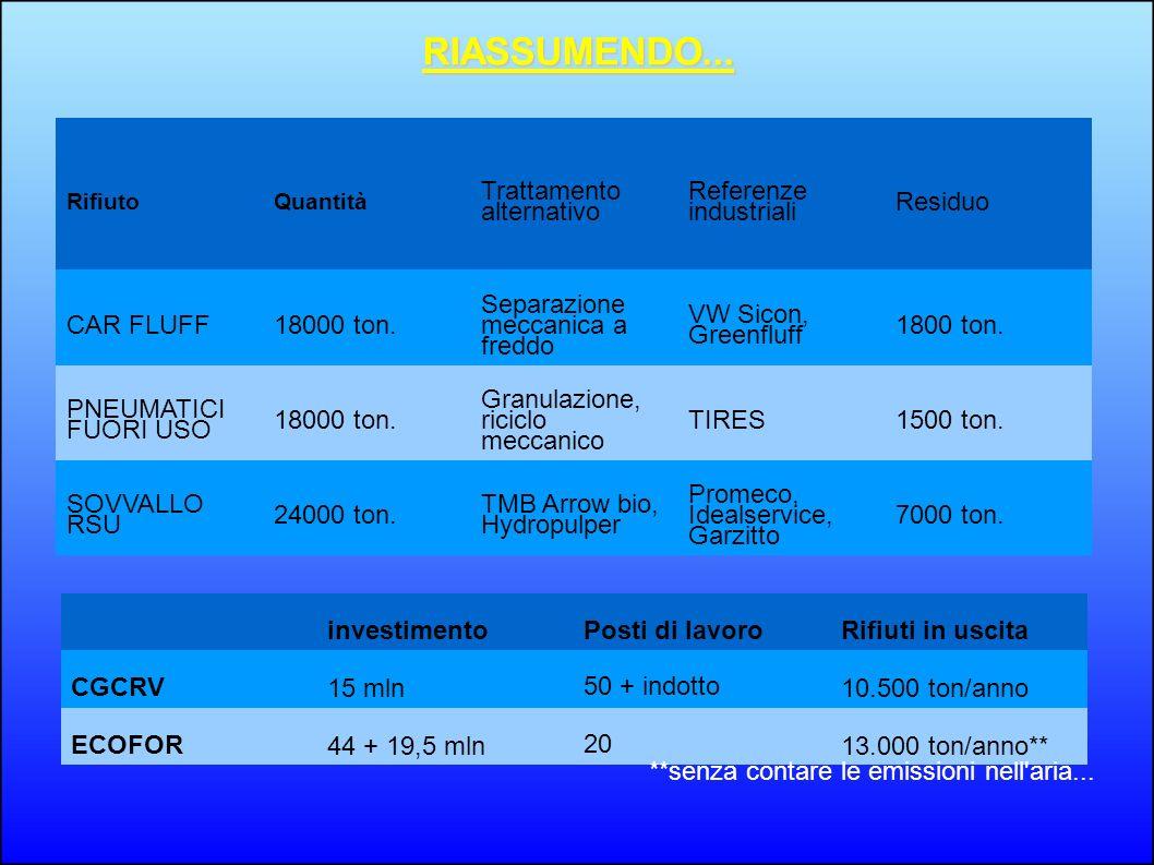 RIASSUMENDO... RifiutoQuantità Trattamento alternativo Referenze industriali Residuo CAR FLUFF18000 ton. Separazione meccanica a freddo VW Sicon, Gree