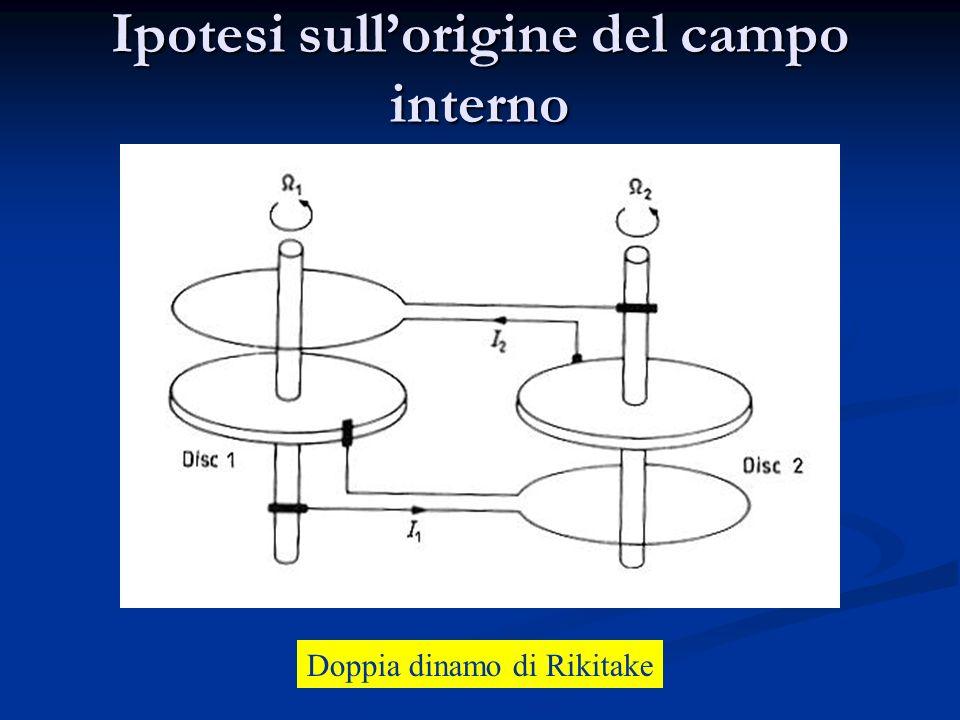 Ipotesi sullorigine del campo interno Dinamo ad autoinduzione