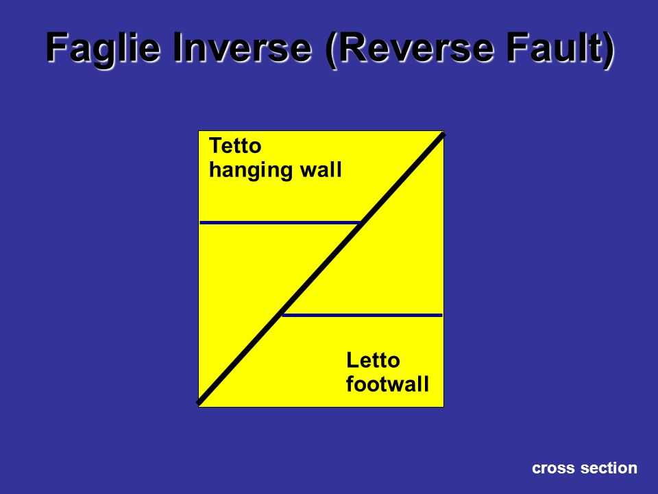 Faglie che generano sovrascorrimenti (Thrust Fault) Letto footwall Tetto hanging wall cross section Le Thrust faults sono faglie inverse a basso angolo