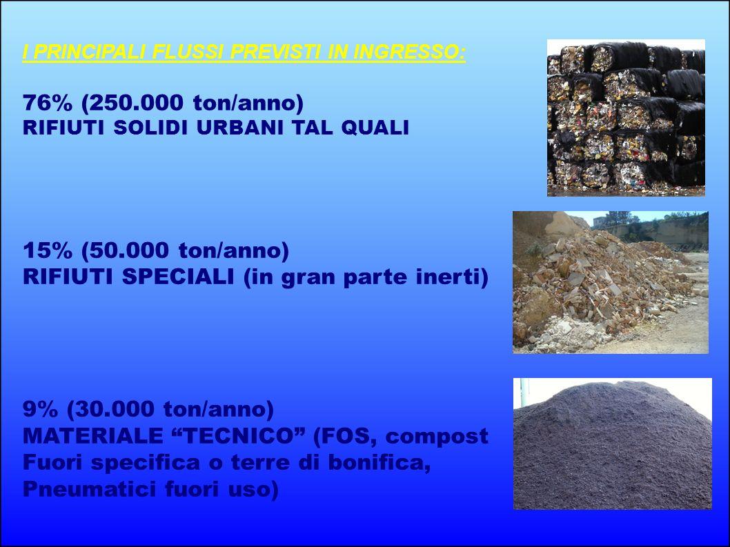 I PRINCIPALI FLUSSI PREVISTI IN INGRESSO: 76% (250.000 ton/anno) RIFIUTI SOLIDI URBANI TAL QUALI 15% (50.000 ton/anno) RIFIUTI SPECIALI (in gran parte