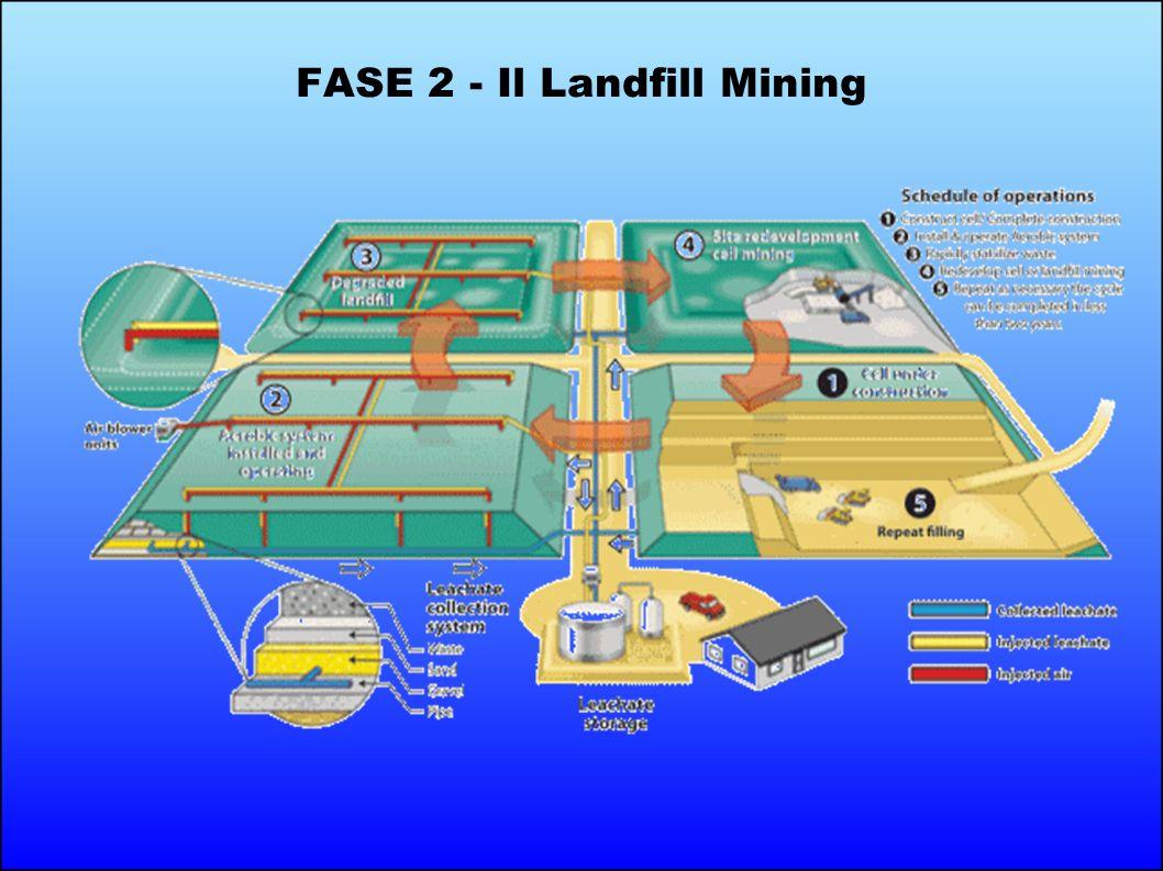 FASE 2 - Il Landfill Mining