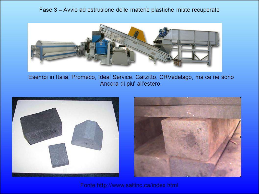 Fase 3 – Avvio ad estrusione delle materie plastiche miste recuperate Fonte:http://www.saltinc.ca/index.html Esempi in Italia: Promeco, Ideal Service,