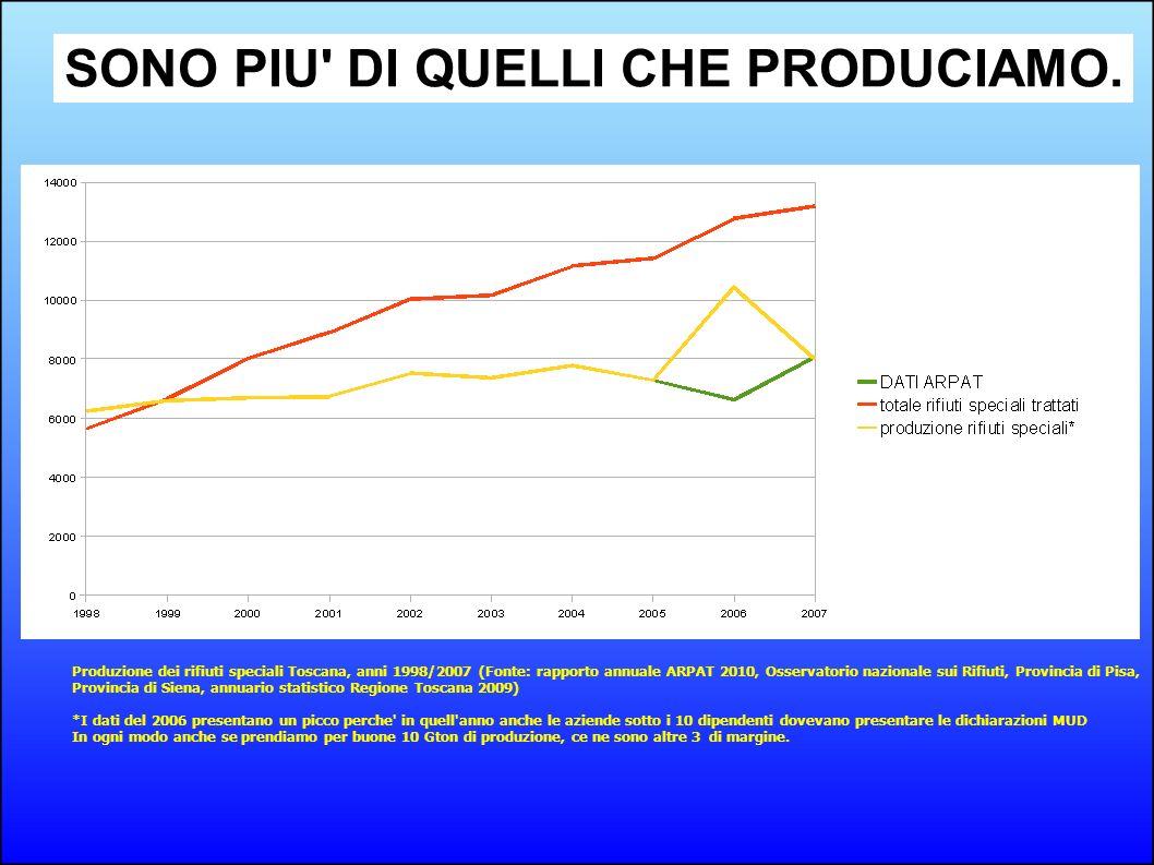 Produzione dei rifiuti speciali Toscana, anni 1998/2007 (Fonte: rapporto annuale ARPAT 2010, Osservatorio nazionale sui Rifiuti, Provincia di Pisa, Pr