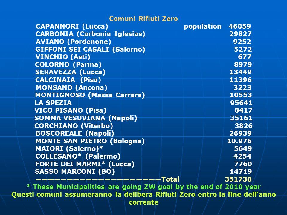 Comuni Rifiuti Zero CAPANNORI (Lucca) population 46059 CARBONIA (Carbonia Iglesias) 29827 AVIANO (Pordenone) 9252 GIFFONI SEI CASALI (Salerno) 5272 VINCHIO (Asti) 677 COLORNO (Parma) 8979 SERAVEZZA (Lucca) 13449 CALCINAIA (Pisa) 11396 MONSANO (Ancona) 3223 MONTIGNOSO (Massa Carrara) 10553 LA SPEZIA 95641 VICO PISANO (Pisa) 8417 SOMMA VESUVIANA (Napoli) 35161 CORCHIANO (Viterbo) 3826 BOSCOREALE (Napoli) 26939 MONTE SAN PIETRO (Bologna) 10.976 MAIORI (Salerno)* 5649 COLLESANO* (Palermo) 4254 FORTE DEI MARMI* (Lucca) 7760 SASSO MARCONI (BO) 14719 Total 351730 * These Municipalities are going ZW goal by the end of 2010 year Questi comuni assumeranno la delibera Rifiuti Zero entro la fine dellanno corrente