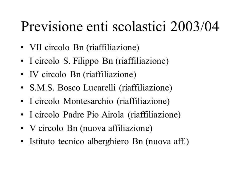 I.C.Convitto Naz. Av. (nuova affiliazione) S.M.S.