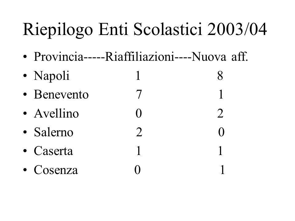 Riepilogo Enti Scolastici 2003/04 Provincia-----Riaffiliazioni----Nuova aff.