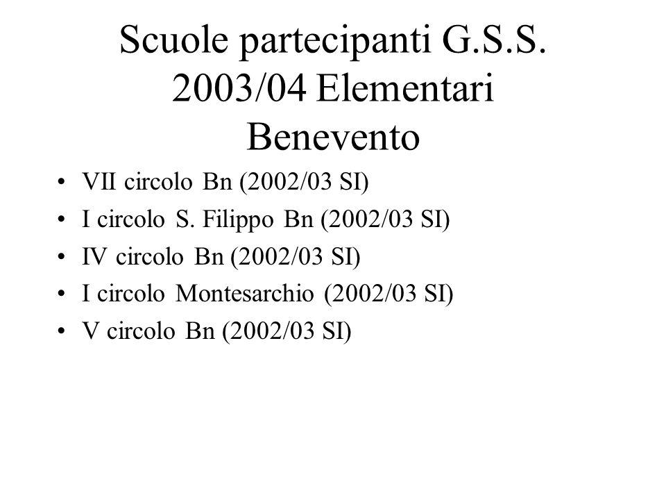 Scuole partecipanti G.S.S. 2003/04 Elementari Benevento VII circolo Bn (2002/03 SI) I circolo S.