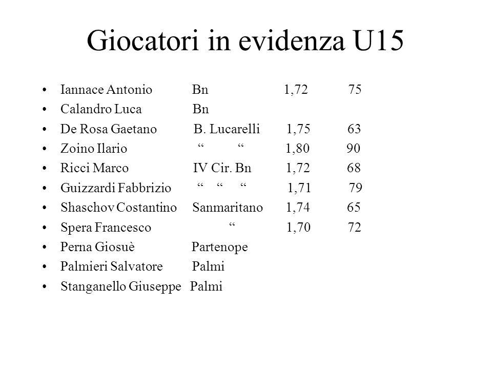 Giocatori in evidenza U15 Iannace Antonio Bn 1,72 75 Calandro Luca Bn De Rosa Gaetano B.