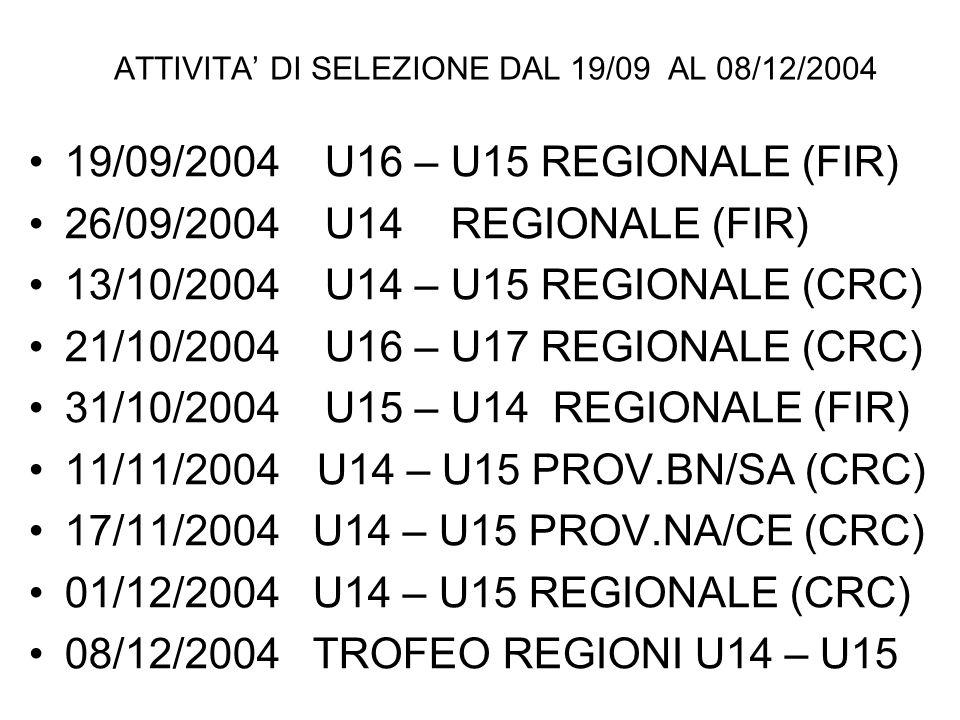 ATTIVITA DI SELEZIONE DAL 19/09 AL 08/12/2004 19/09/2004 U16 – U15 REGIONALE (FIR) 26/09/2004 U14 REGIONALE (FIR) 13/10/2004 U14 – U15 REGIONALE (CRC) 21/10/2004 U16 – U17 REGIONALE (CRC) 31/10/2004 U15 – U14 REGIONALE (FIR) 11/11/2004U14 – U15 PROV.BN/SA (CRC) 17/11/2004 U14 – U15 PROV.NA/CE (CRC) 01/12/2004 U14 – U15 REGIONALE (CRC) 08/12/2004 TROFEO REGIONI U14 – U15