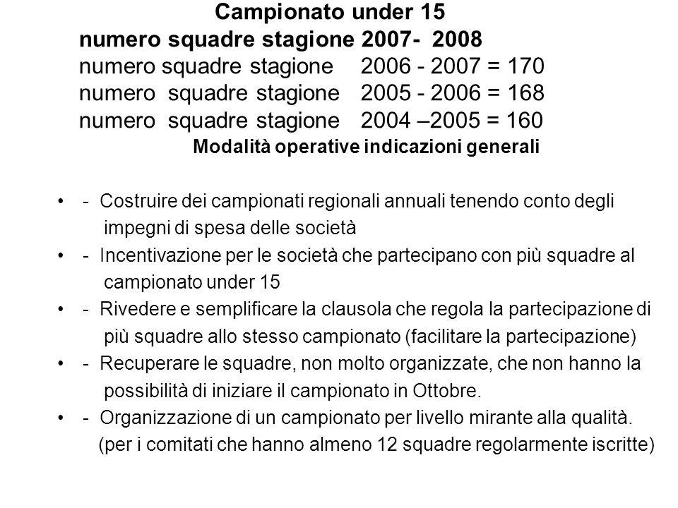 Campionato under 15 numero squadre stagione 2007- 2008 numero squadre stagione 2006 - 2007 = 170 numero squadre stagione 2005 - 2006 = 168 numero squa