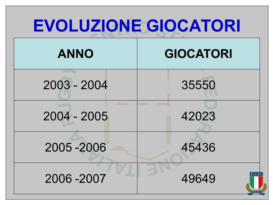EVOLUZIONE GIOCATORI ANNOGIOCATORI 2003 - 200435550 2004 - 200542023 2005 -200645436 2006 -200749649