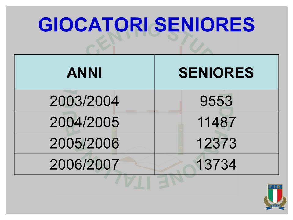 GIOCATORI SENIORES ANNISENIORES 2003/20049553 2004/200511487 2005/200612373 2006/200713734