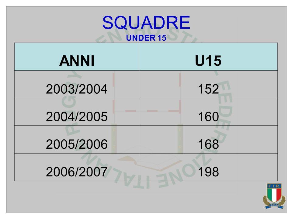 SQUADRE UNDER 15 ANNIU15 2003/2004152 2004/2005160 2005/2006168 2006/2007198
