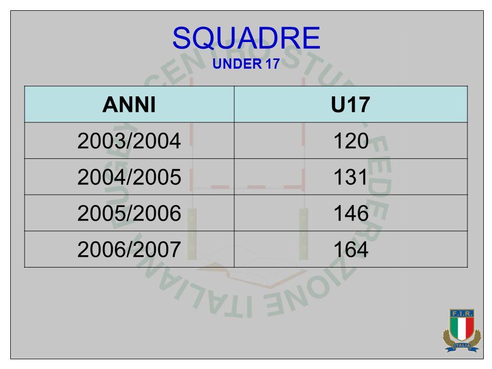 SQUADRE UNDER 17 ANNIU17 2003/2004120 2004/2005131 2005/2006146 2006/2007164