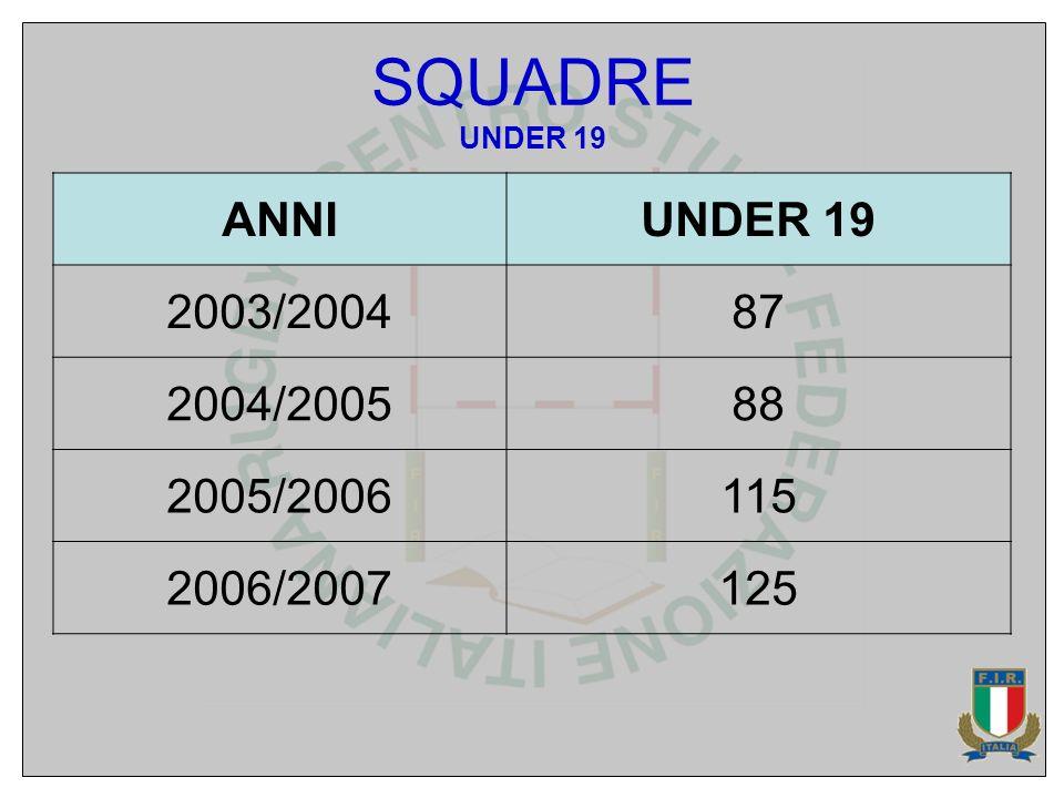 SQUADRE UNDER 19 ANNIUNDER 19 2003/200487 2004/200588 2005/2006115 2006/2007125