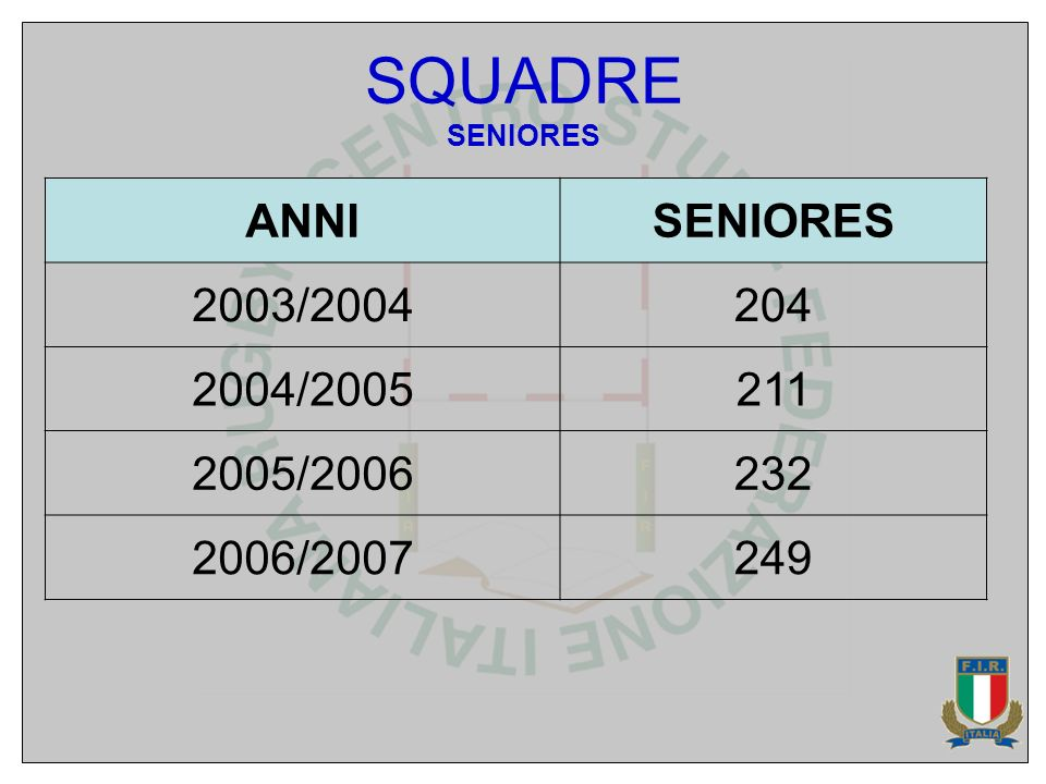SQUADRE SENIORES ANNISENIORES 2003/2004204 2004/2005211 2005/2006232 2006/2007249
