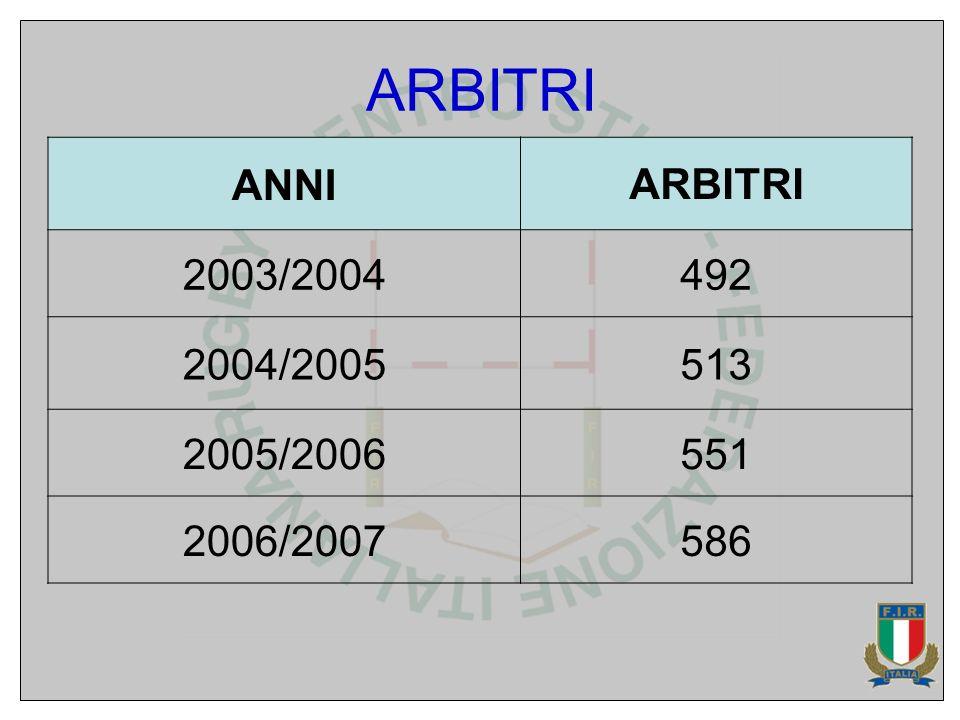 ANNIARBITRI 2003/2004492 2004/2005513 2005/2006551 2006/2007586
