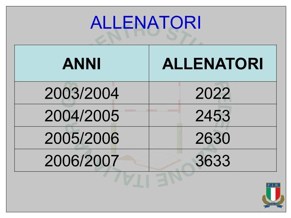 ANNIALLENATORI 2003/20042022 2004/20052453 2005/20062630 2006/20073633