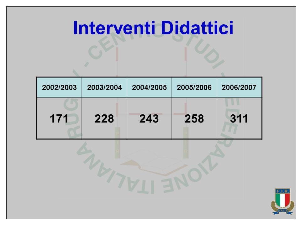 Interventi Didattici 2002/20032003/20042004/20052005/20062006/2007 171228243258311
