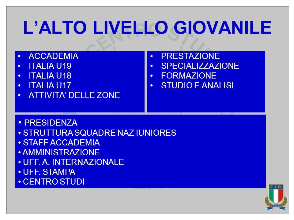 LALTO LIVELLO GIOVANILE ACCADEMIA ITALIA U19 ITALIA U18 ITALIA U17 ATTIVITA DELLE ZONE PRESTAZIONE SPECIALIZZAZIONE FORMAZIONE STUDIO E ANALISI PRESID