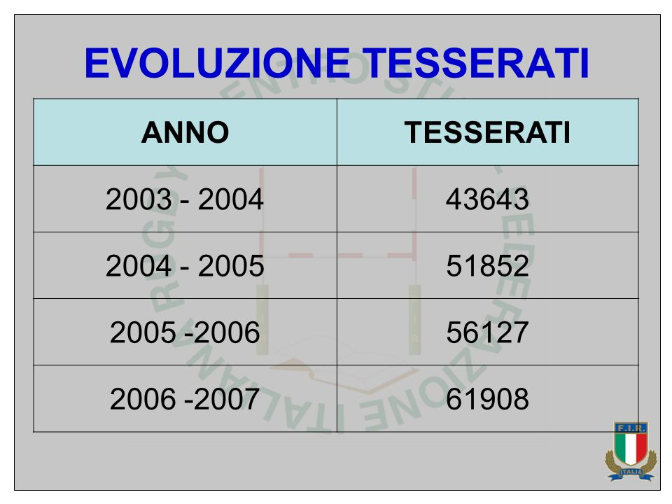 EVOLUZIONE TESSERATI ANNOTESSERATI 2003 - 200443643 2004 - 200551852 2005 -200656127 2006 -200761908