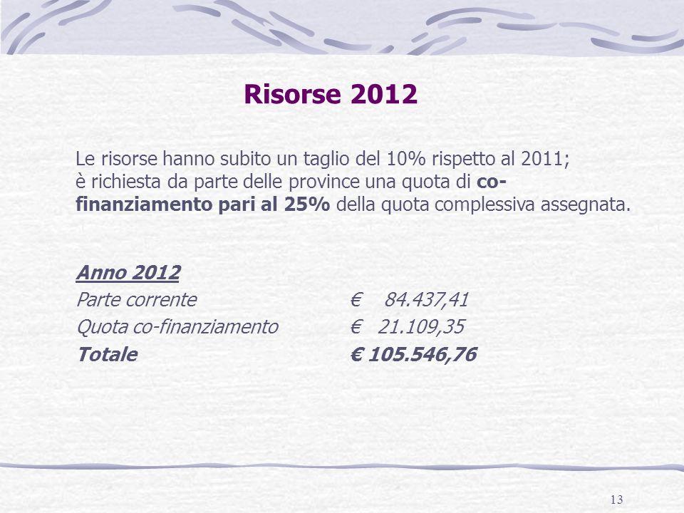 13 Risorse 2012 Le risorse hanno subito un taglio del 10% rispetto al 2011; è richiesta da parte delle province una quota di co- finanziamento pari al 25% della quota complessiva assegnata.