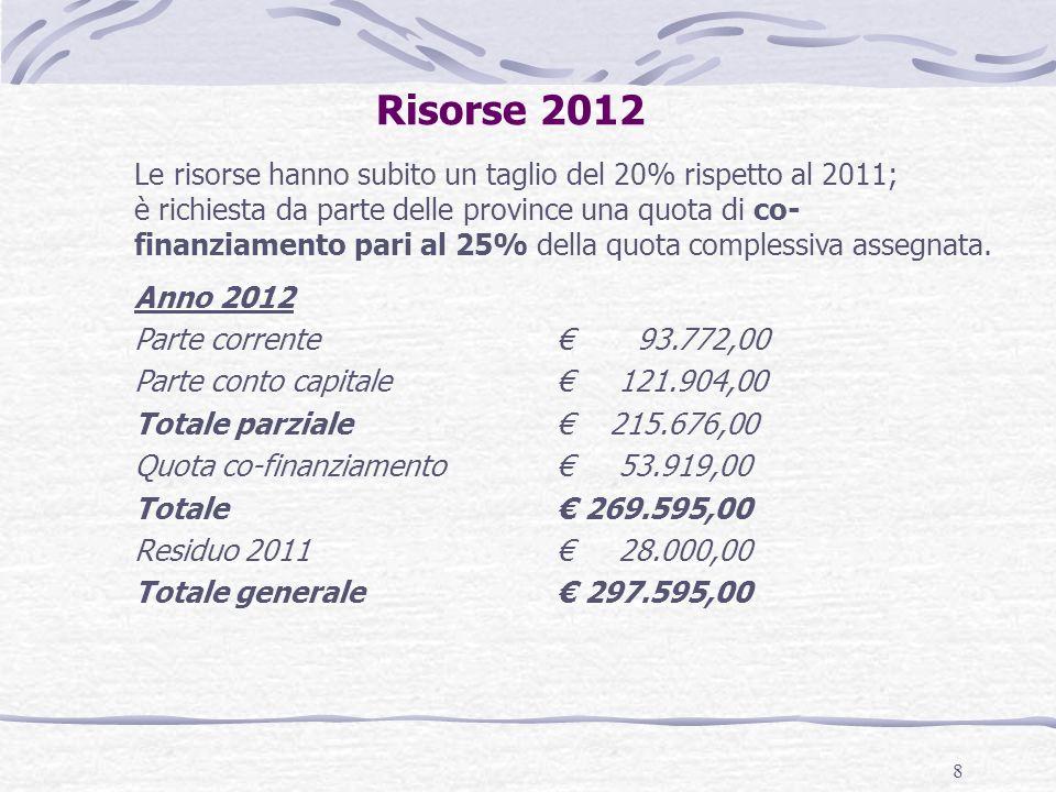 8 Risorse 2012 Le risorse hanno subito un taglio del 20% rispetto al 2011; è richiesta da parte delle province una quota di co- finanziamento pari al 25% della quota complessiva assegnata.