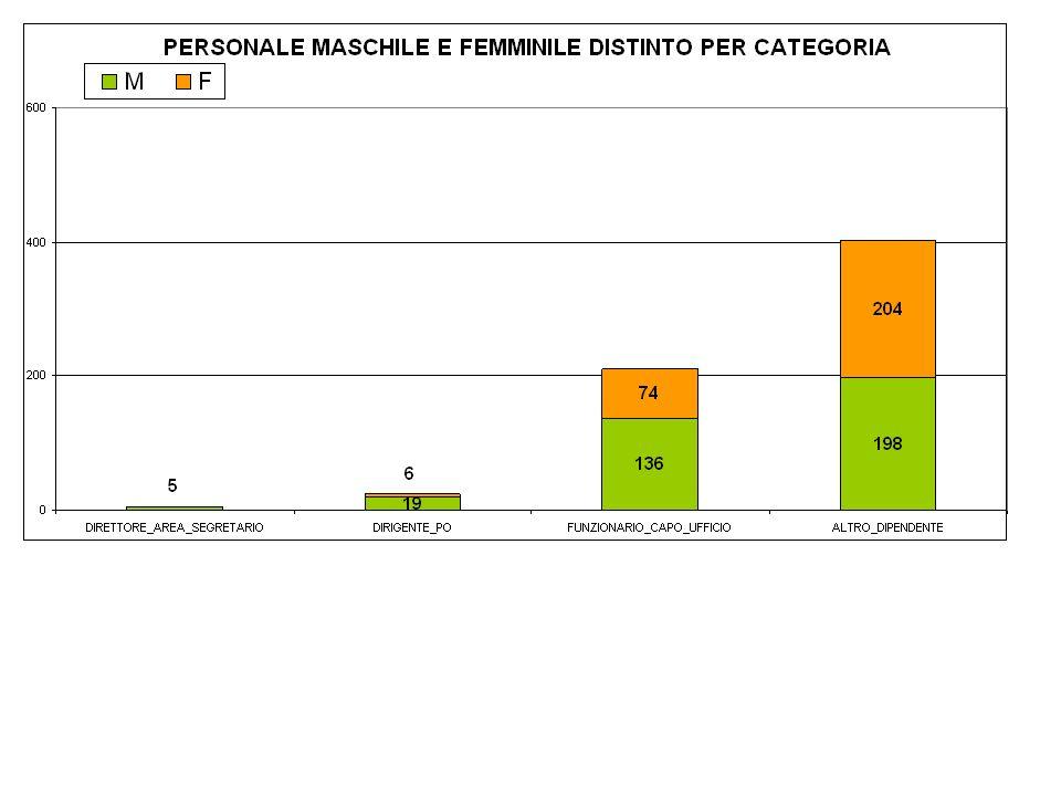 Totale di 642 dipendenti: - 44% donne (n.284) - 56% circa da uomini (n.