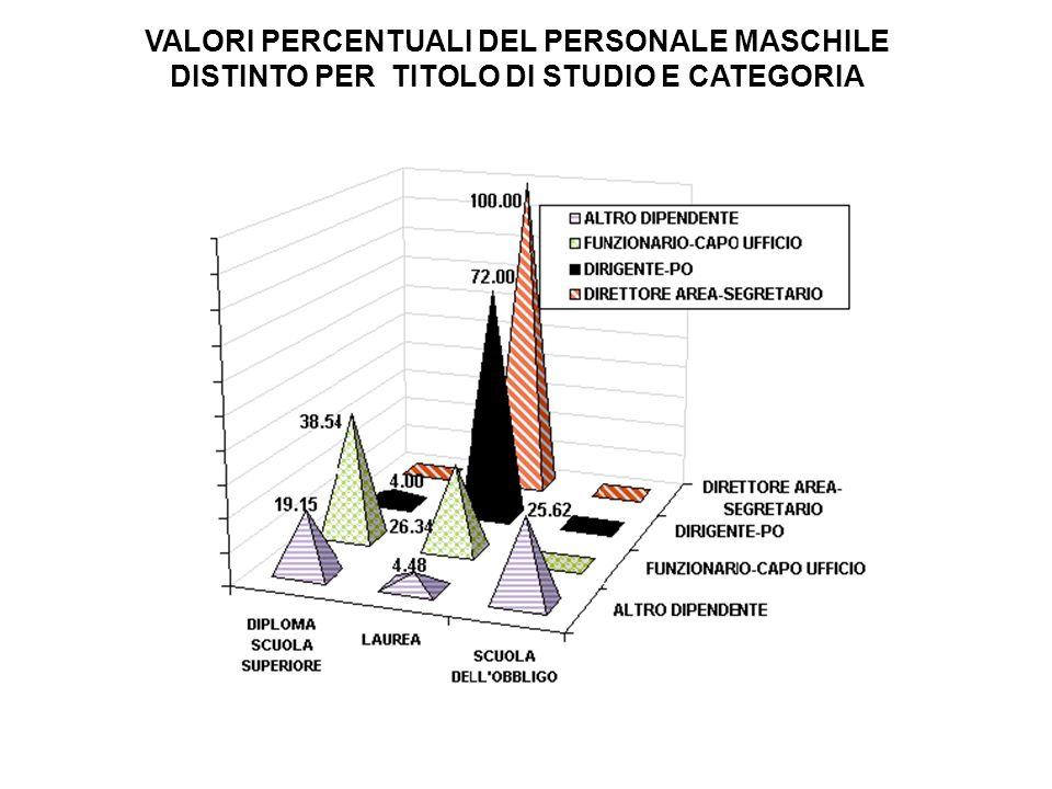 VALORI PERCENTUALI DEL PERSONALE MASCHILE DISTINTO PER TITOLO DI STUDIO E CATEGORIA