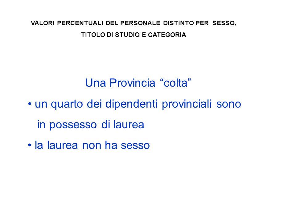 VALORI PERCENTUALI DEL PERSONALE DISTINTO PER SESSO, TITOLO DI STUDIO E CATEGORIA Una Provincia colta un quarto dei dipendenti provinciali sono in possesso di laurea la laurea non ha sesso