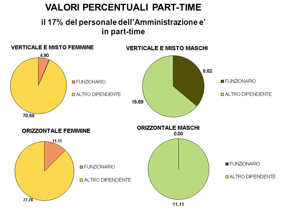 VALORI PERCENTUALI PART-TIME il 17% del personale dellAmministrazione e in part-time