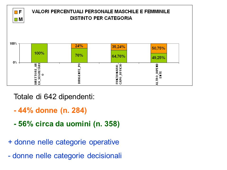 Totale di 642 dipendenti: - 44% donne (n. 284) - 56% circa da uomini (n.