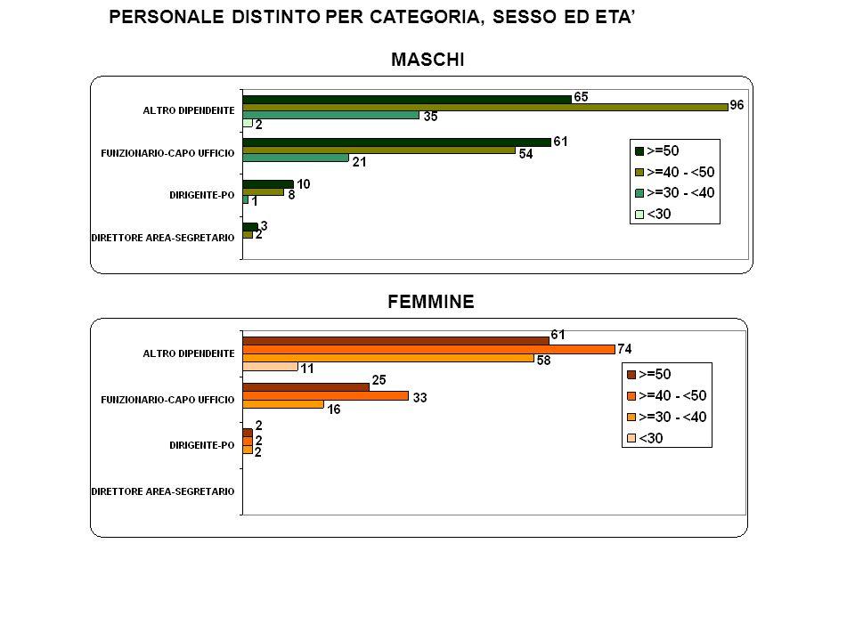 VALORI PERCENTUALI PART-TIME VERTICALE-MISTO E ORIZZONTALE DISTINTO PER SESSO E PER TIPOLOGIA DI INIZIATIVA ORIZZONTALE VERTICALE-MISTO FUNZIONARIO ALTRO DIPENDENTE FUNZIONARIO ALTRO DIPENDENTE 0 Su 111 dipendenti in part-time 85 sono donne Solo 14 a richiesta del dipendente