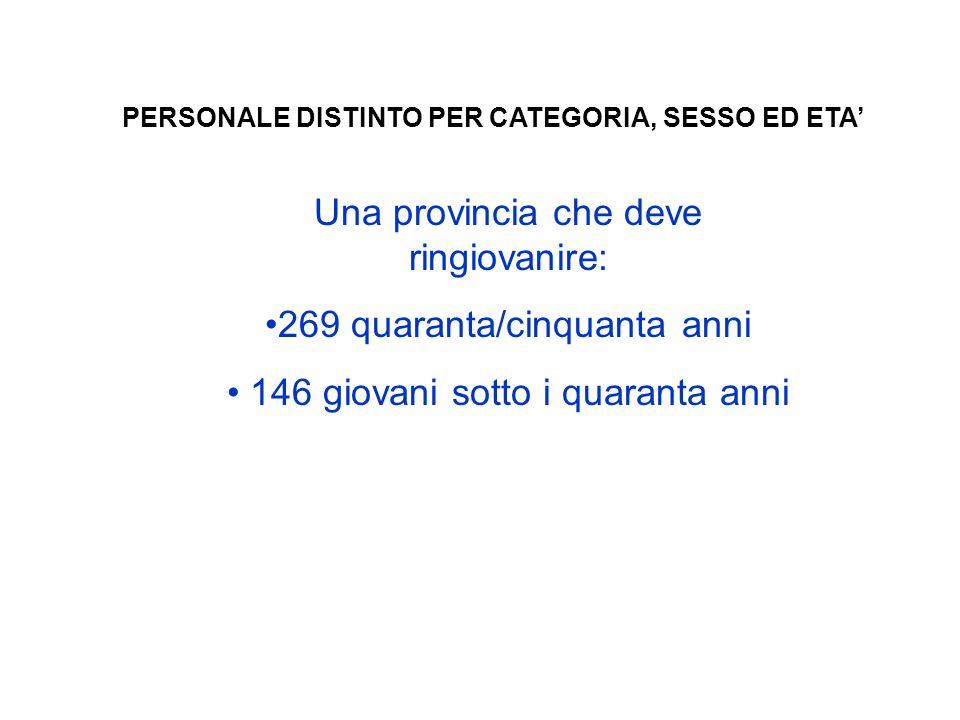 PERSONALE DISTINTO PER CATEGORIA, SESSO ED ETA Una provincia che deve ringiovanire: 269 quaranta/cinquanta anni 146 giovani sotto i quaranta anni