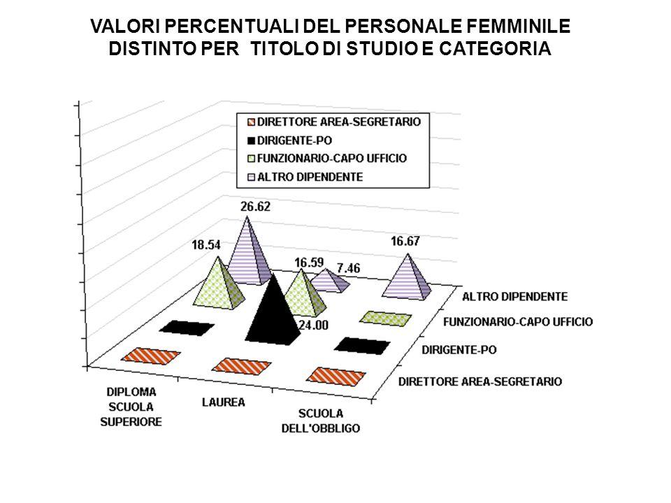 VALORI PERCENTUALI DEL PERSONALE FEMMINILE DISTINTO PER TITOLO DI STUDIO E CATEGORIA