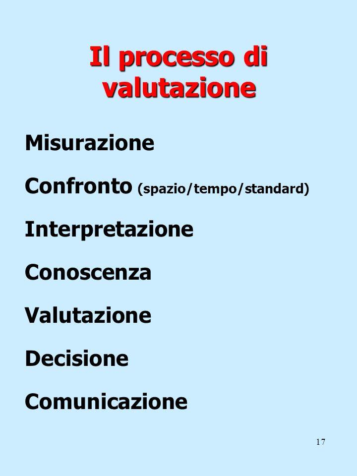 17 Il processo di valutazione Misurazione Confronto (spazio/tempo/standard) Interpretazione Conoscenza Valutazione Decisione Comunicazione