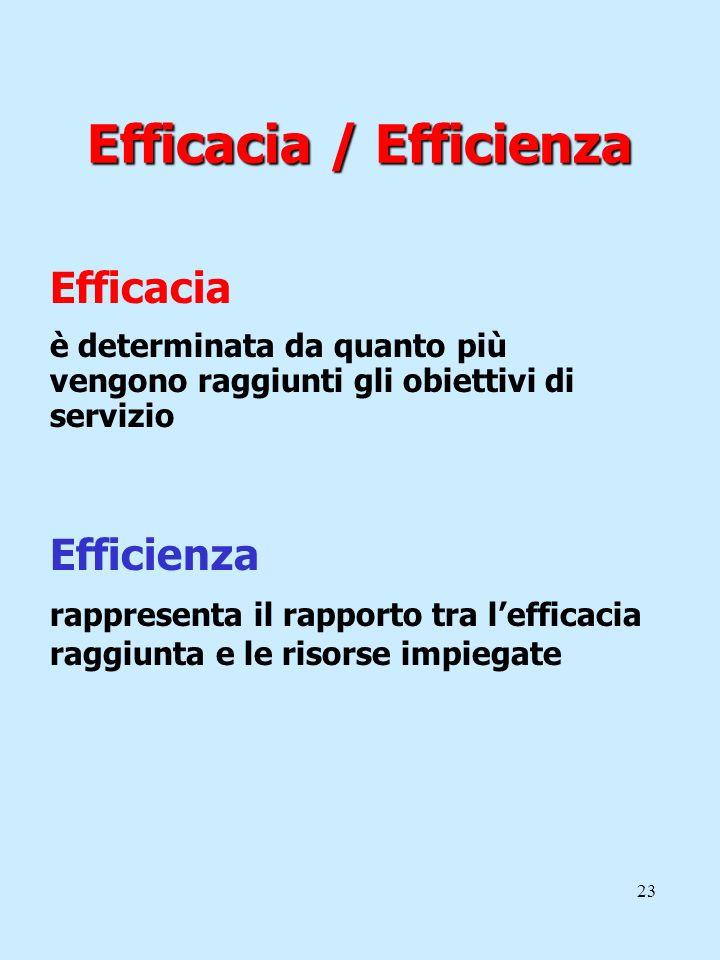 23 Efficacia / Efficienza Efficacia è determinata da quanto più vengono raggiunti gli obiettivi di servizio Efficienza rappresenta il rapporto tra lef