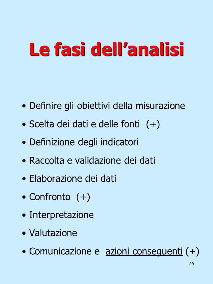26 Le fasi dellanalisi Definire gli obiettivi della misurazione Scelta dei dati e delle fonti (+) Definizione degli indicatori Raccolta e validazione