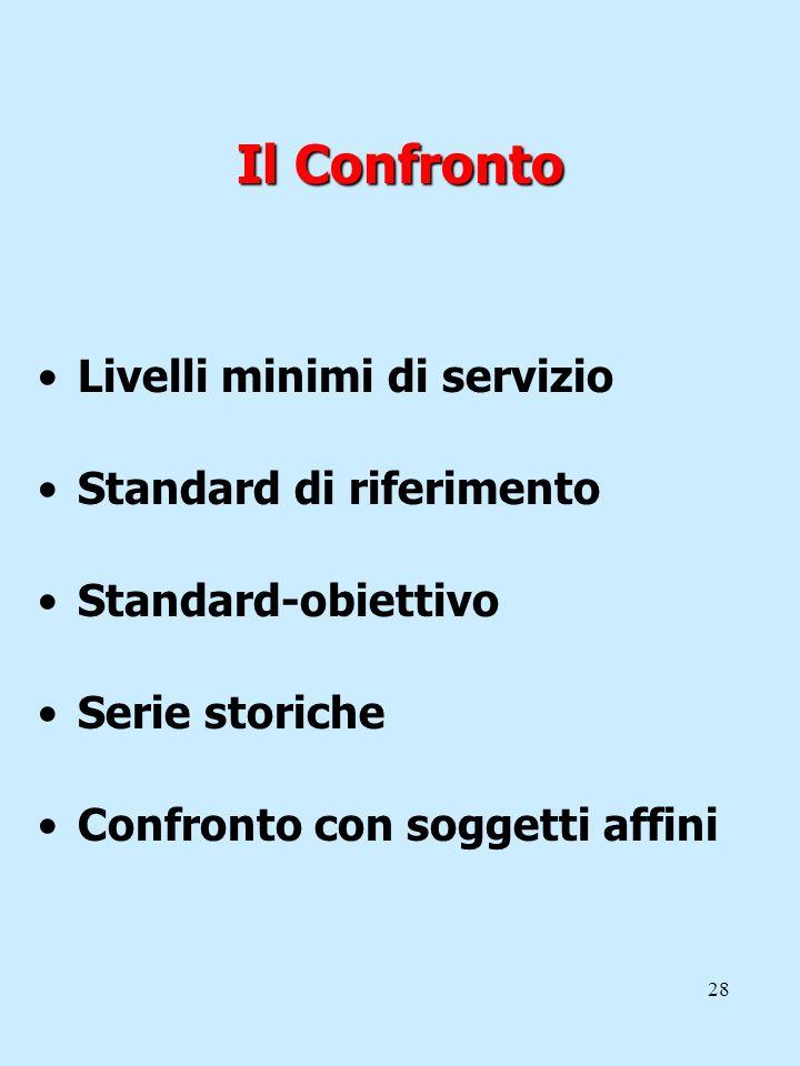28 Il Confronto Livelli minimi di servizio Standard di riferimento Standard-obiettivo Serie storiche Confronto con soggetti affini