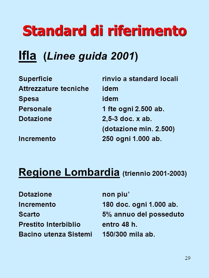 29 Standard di riferimento Ifla (Linee guida 2001) Superficierinvio a standard locali Attrezzature tecnicheidem Spesaidem Personale1 fte ogni 2.500 ab