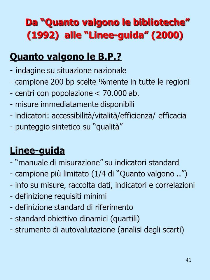41 Da Quanto valgono le biblioteche (1992) alle Linee-guida (2000) Quanto valgono le B.P.? - indagine su situazione nazionale - campione 200 bp scelte
