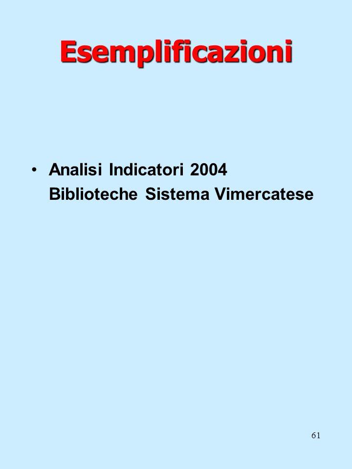 61 Esemplificazioni Analisi Indicatori 2004 Biblioteche Sistema Vimercatese