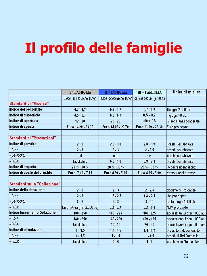72 Il profilo delle famiglie