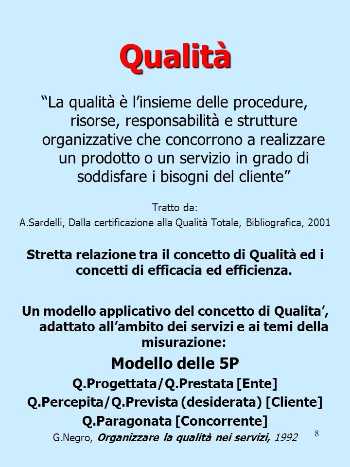 8 Qualità La qualità è linsieme delle procedure, risorse, responsabilità e strutture organizzative che concorrono a realizzare un prodotto o un serviz